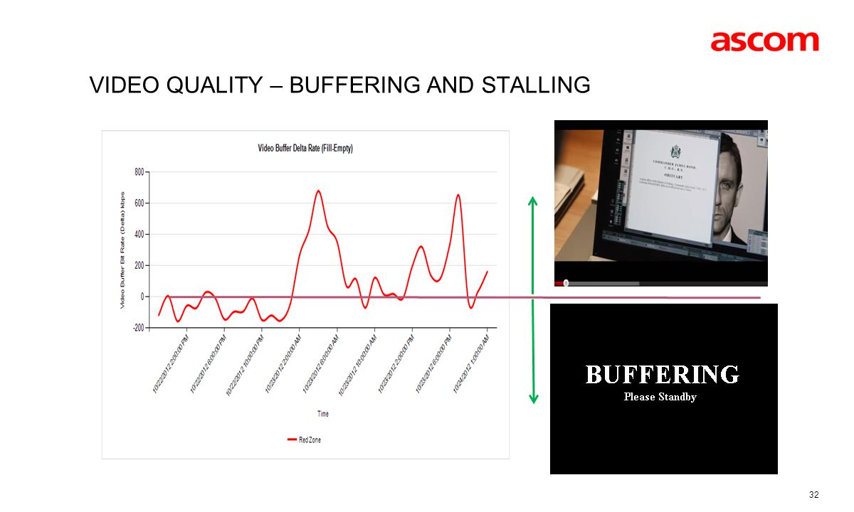 Video quality – buffering and stalling