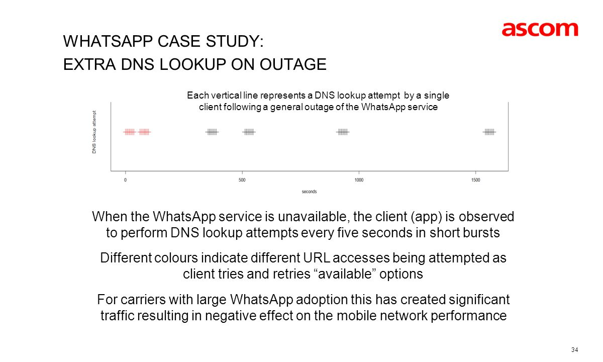 Whatsapp Case Study: extra DNS lookup on outage