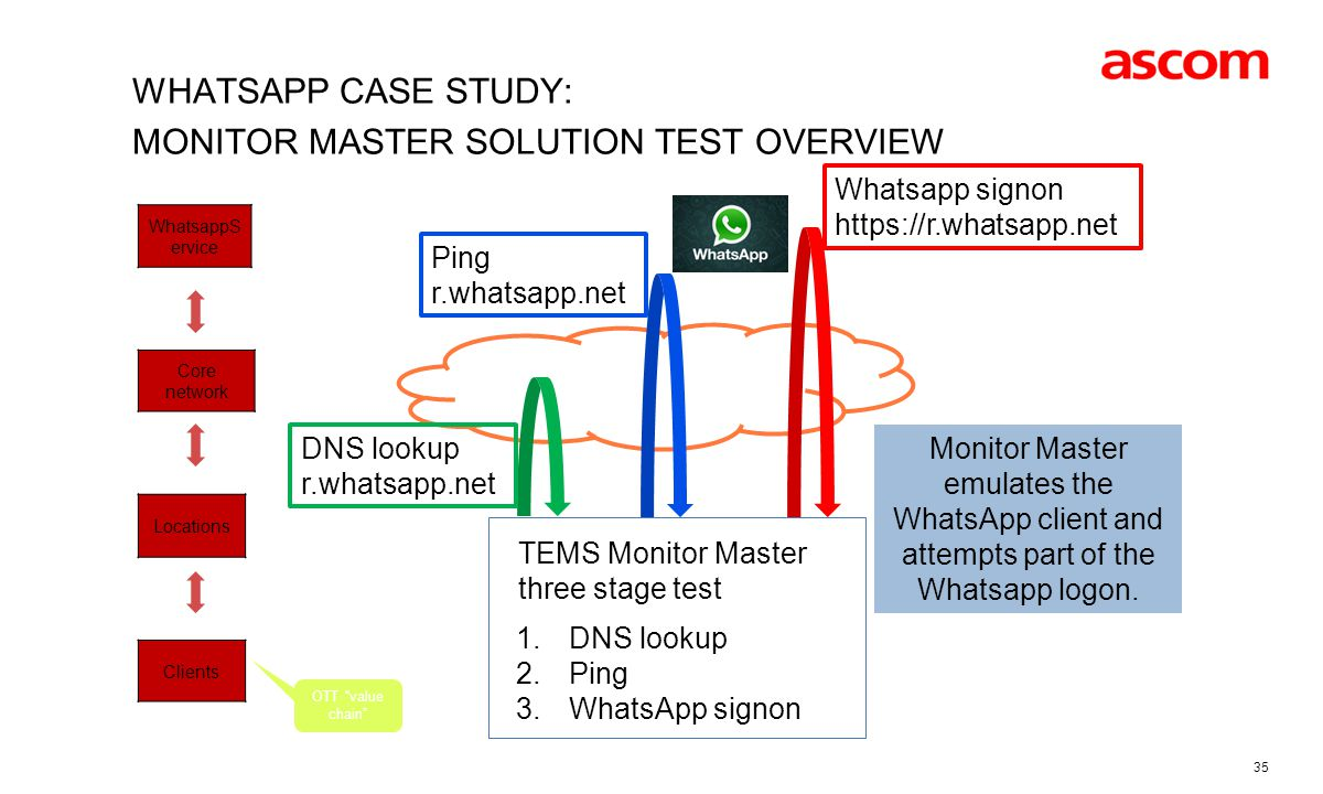 Whatsapp case study: monitor master solution Test overview