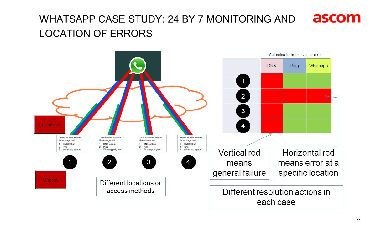 Whatsapp case study: 24 by 7 monitoring and location of errors