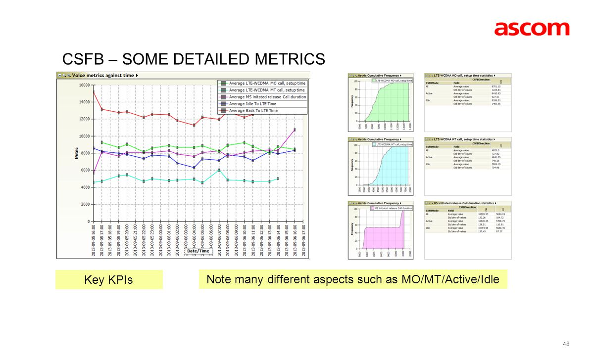 CSFB – some Detailed metrics