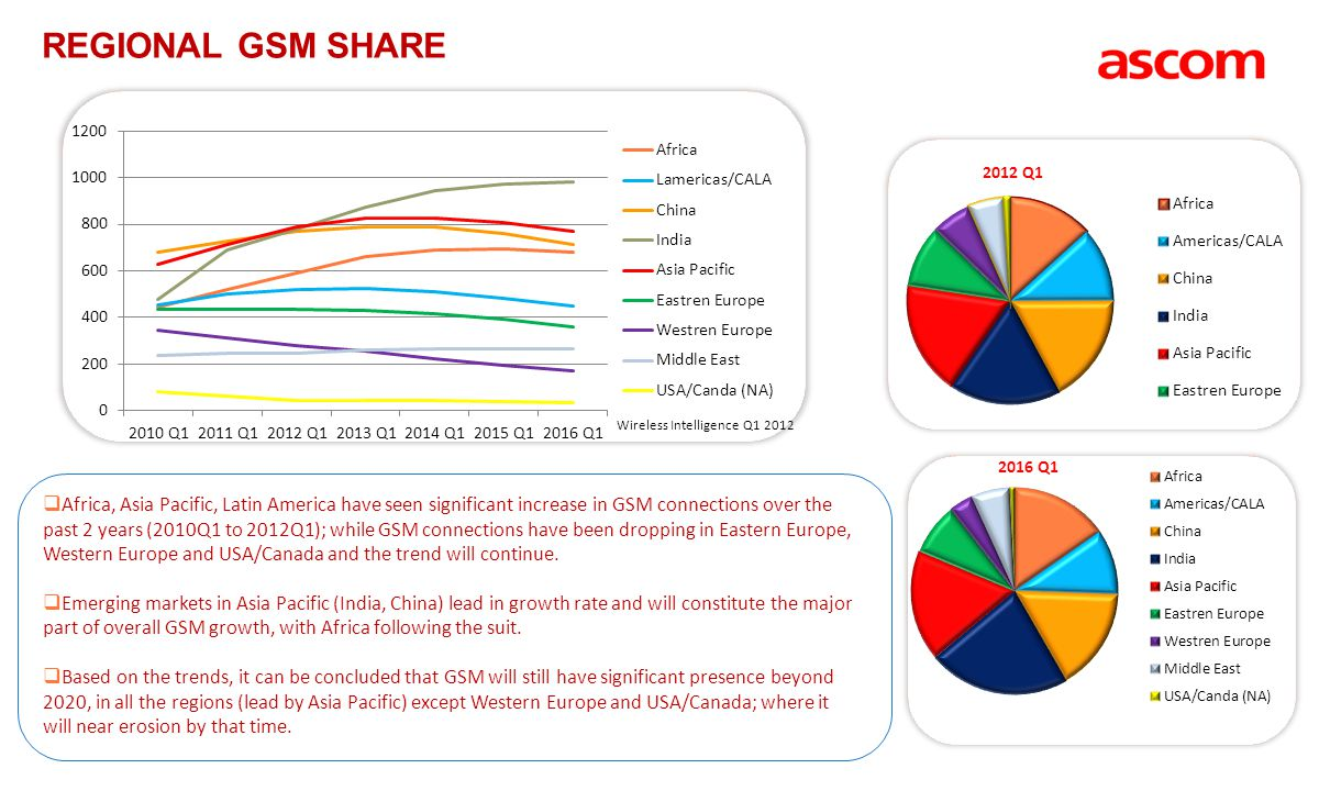 Regional GSM Share Wireless Intelligence Q1 2012.