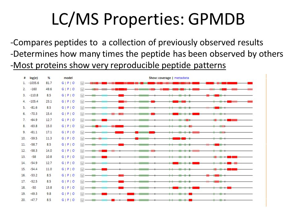 LC/MS Properties: GPMDB