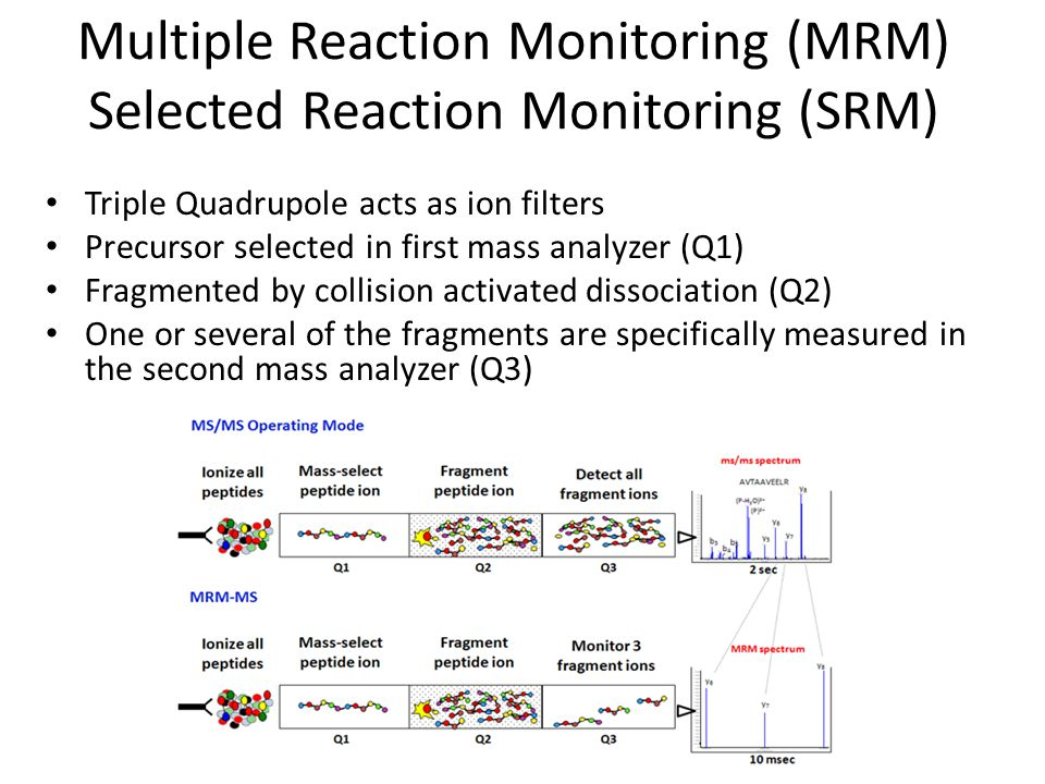Multiple Reaction Monitoring (MRM) Selected Reaction Monitoring (SRM)