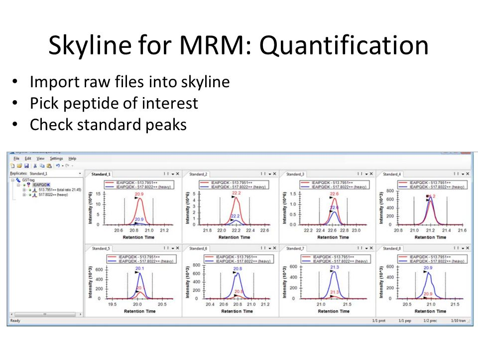 Skyline for MRM: Quantification