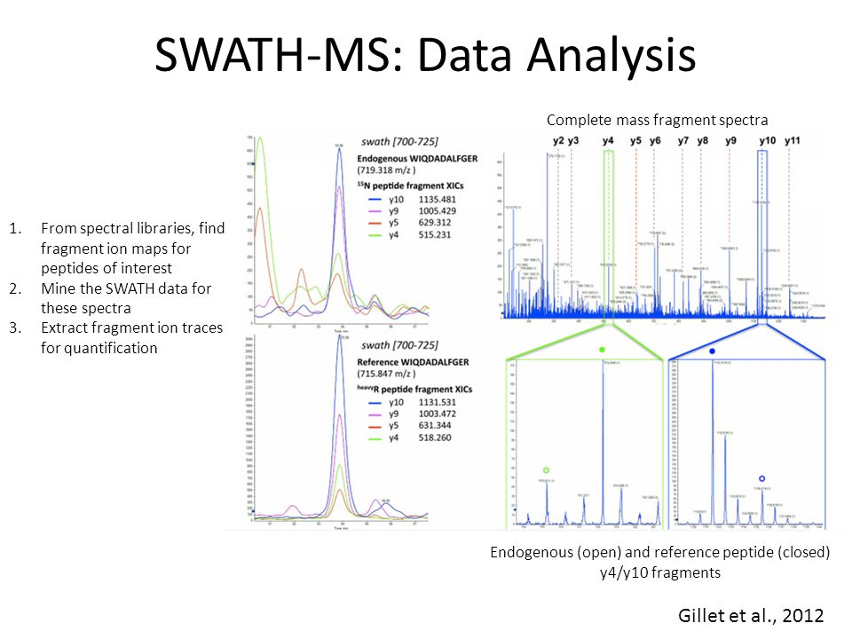 SWATH-MS: Data Analysis