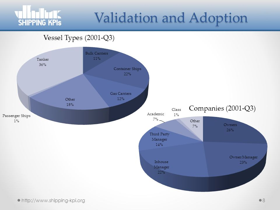 Validation and Adoption