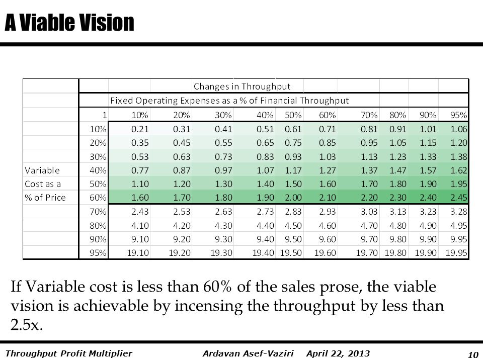 A Viable Vision If Variable cost is less than 60% of the sales prose, the viable vision is achievable by incensing the throughput by less than 2.5x.