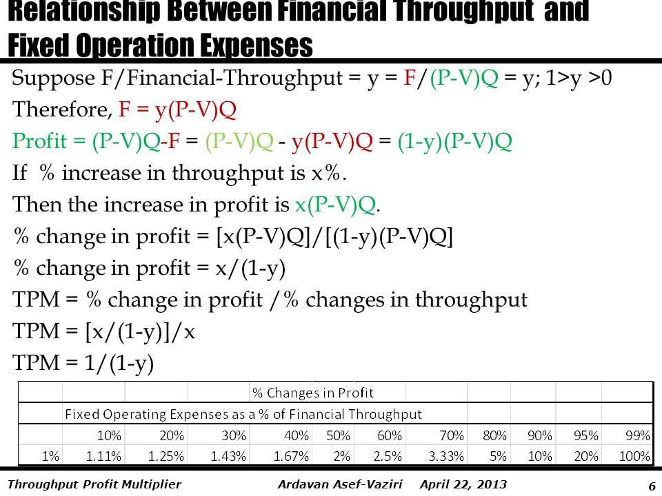 Relationship Between Financial Throughput and Fixed Operation Expenses