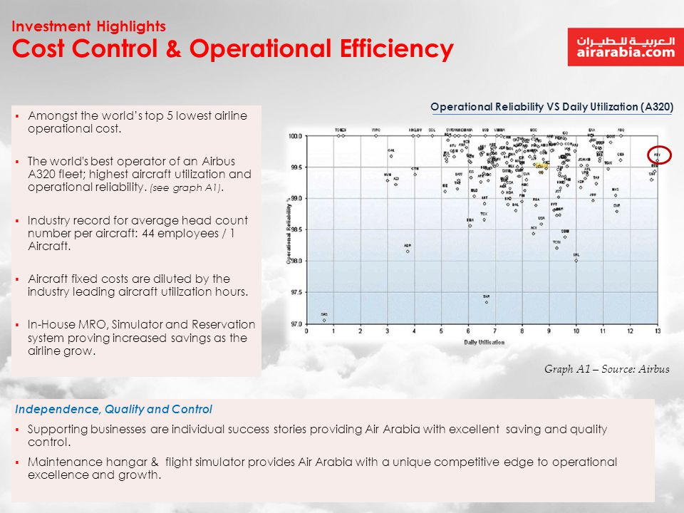 Cost Control & Operational Efficiency