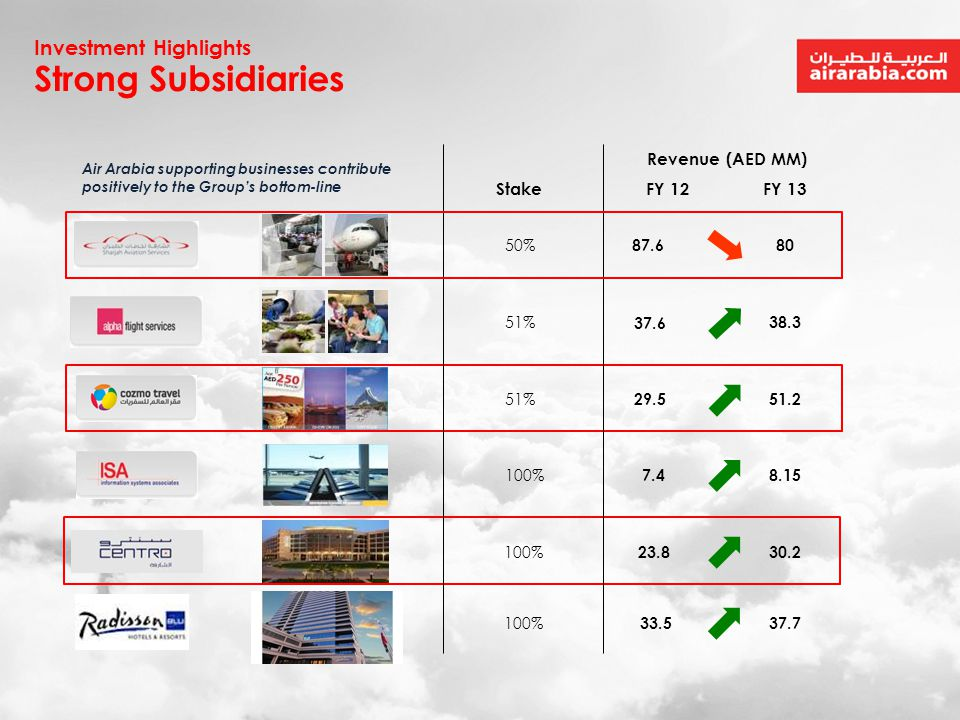 Strong Subsidiaries Investment Highlights Revenue (AED MM) Stake FY 12
