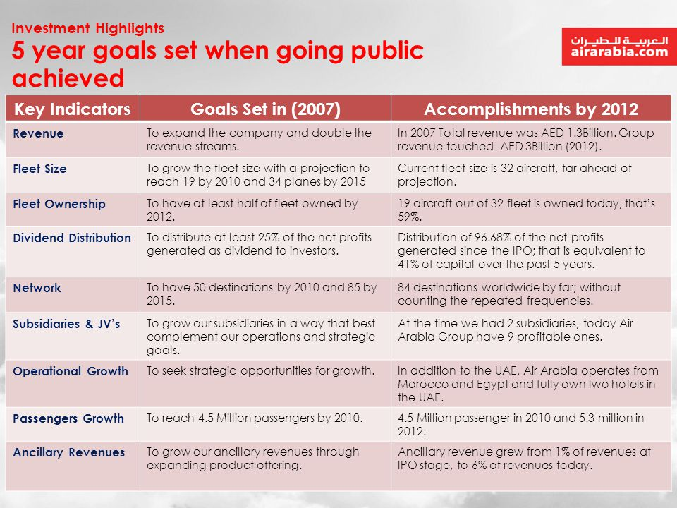 5 year goals set when going public achieved