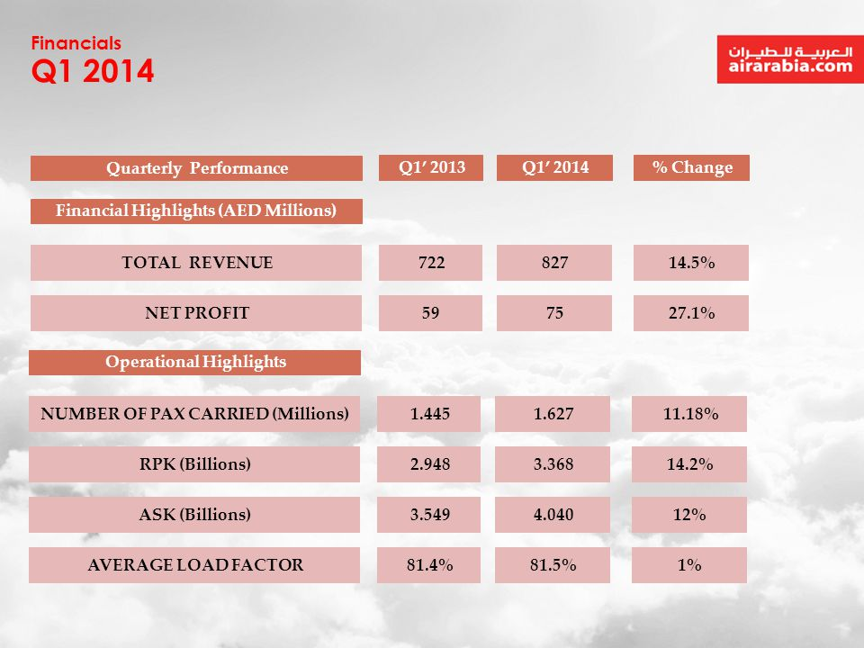 Q1 2014 Financials Quarterly Performance Q1' 2013 Q1' 2014 % Change