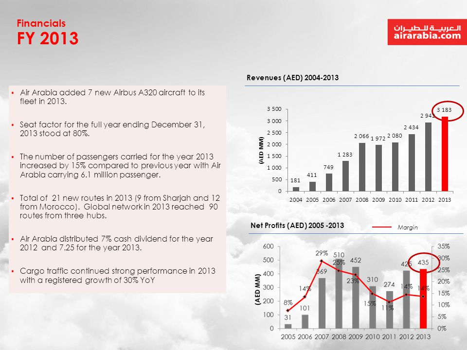 Financials FY 2013. Revenues (AED) 2004-2013. Air Arabia added 7 new Airbus A320 aircraft to its fleet in 2013.