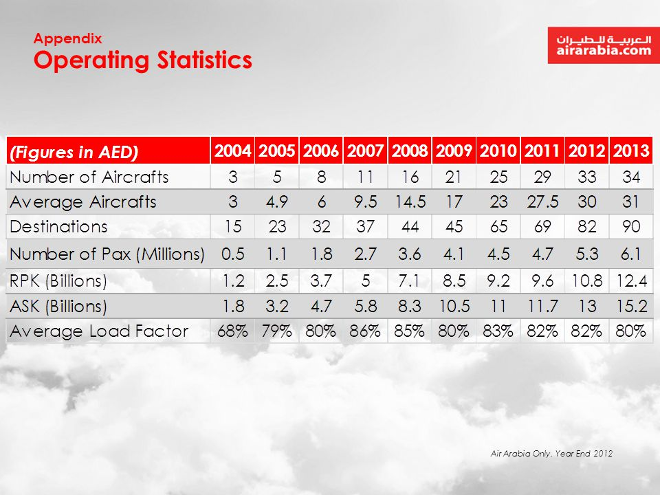 Appendix Operating Statistics Air Arabia Only. Year End 2012