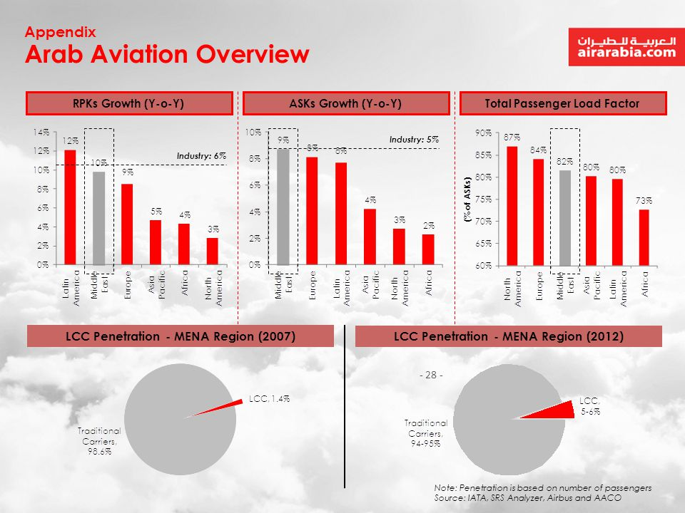 Arab Aviation Overview