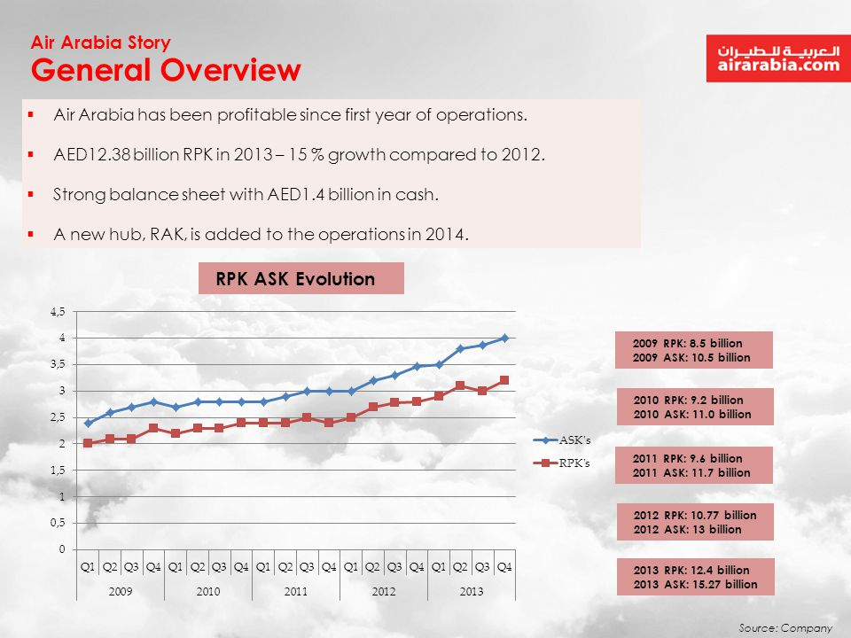 General Overview Air Arabia Story RPK ASK Evolution