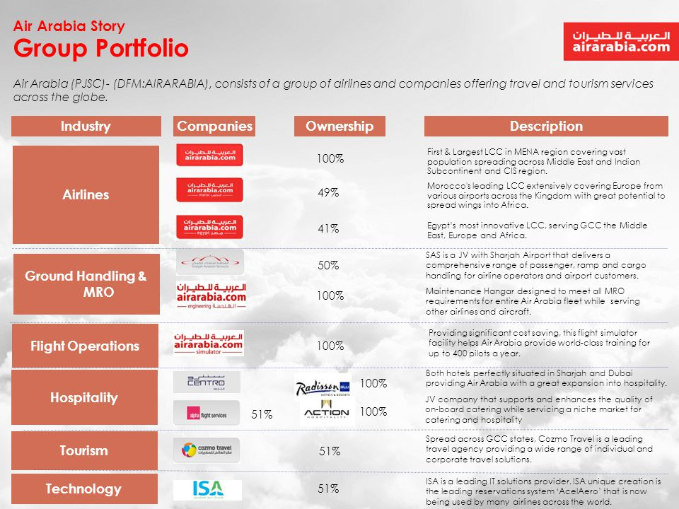 Group Portfolio Air Arabia Story Industry Companies Ownership