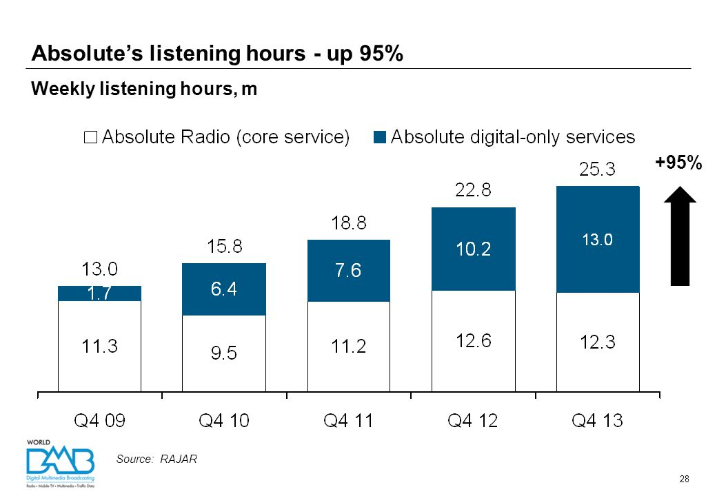 Rebranding as Radio 4 Extra added 37% listening