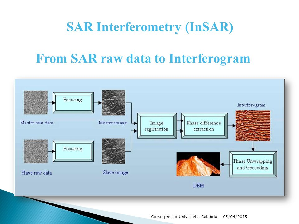 SAR Interferometry (InSAR) From SAR raw data to Interferogram