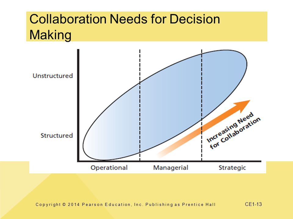 Collaboration Needs for Decision Making