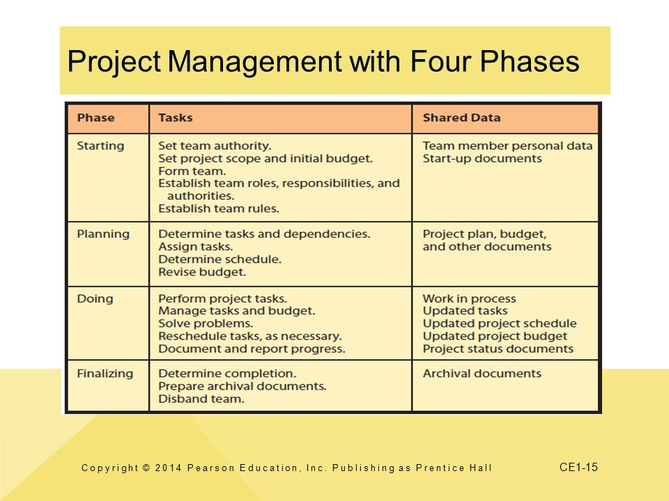 Project Management with Four Phases