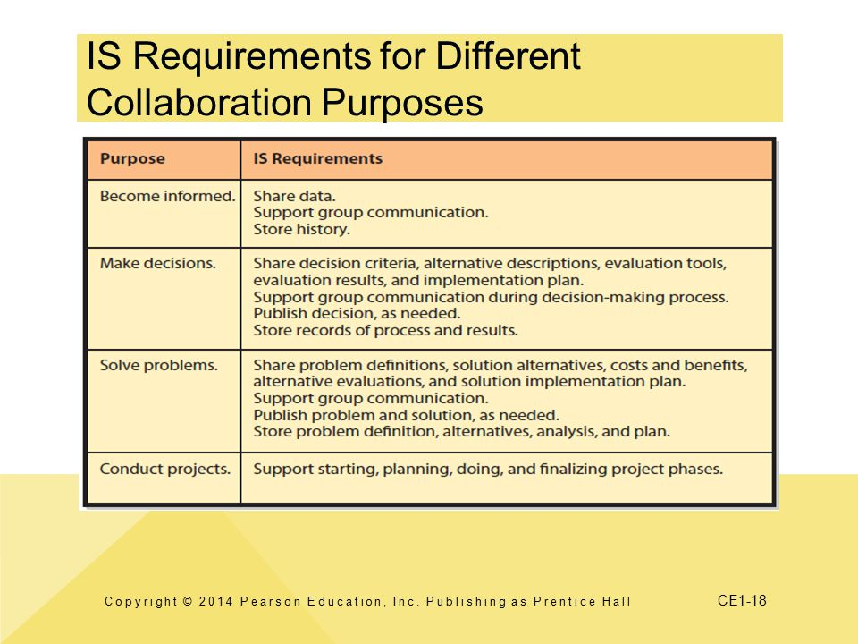 IS Requirements for Different Collaboration Purposes