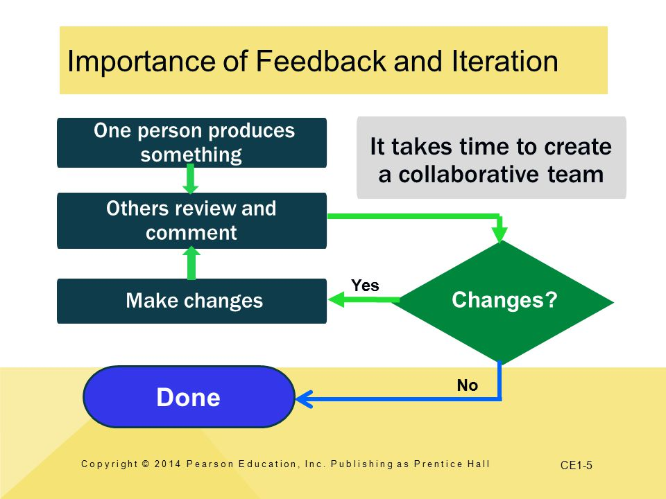 Importance of Feedback and Iteration