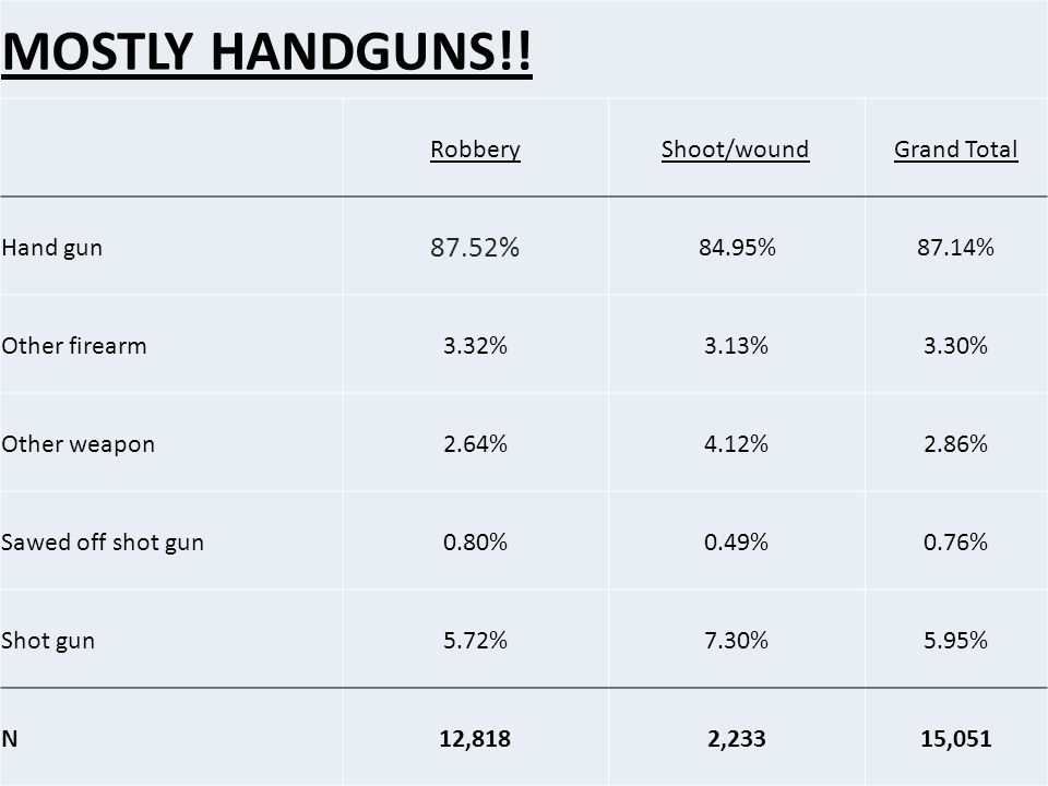 MOSTLY HANDGUNS!! 87.52% Robbery Shoot/wound Grand Total Hand gun