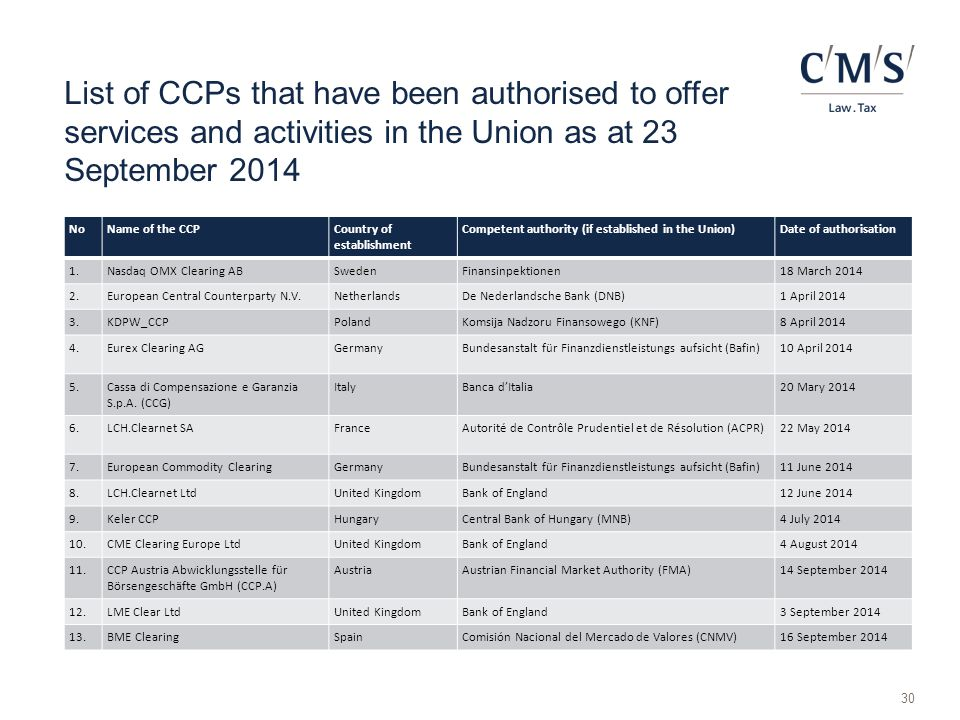 List of CCPs that have been authorised to offer services and activities in the Union as at 23 September 2014
