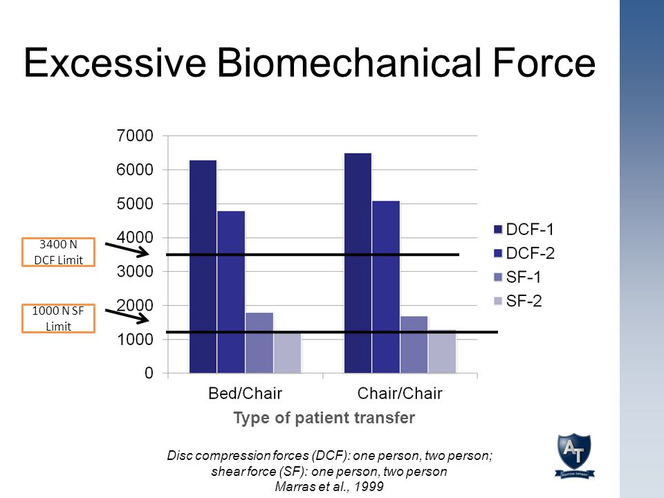 Excessive Biomechanical Force