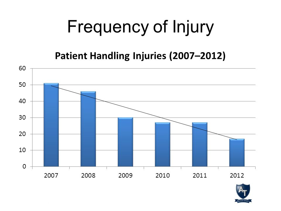 Frequency of Injury
