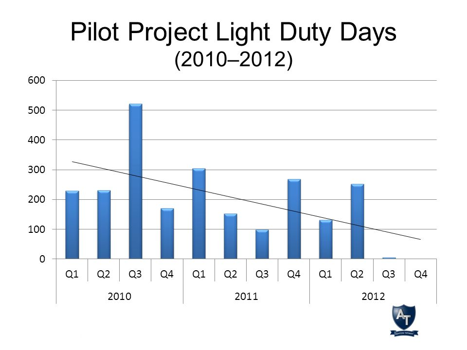 Pilot Project Light Duty Days (2010–2012)