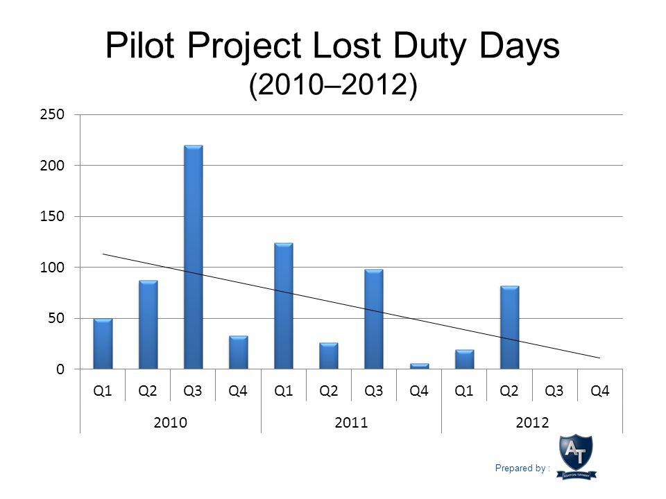 Pilot Project Lost Duty Days (2010–2012)