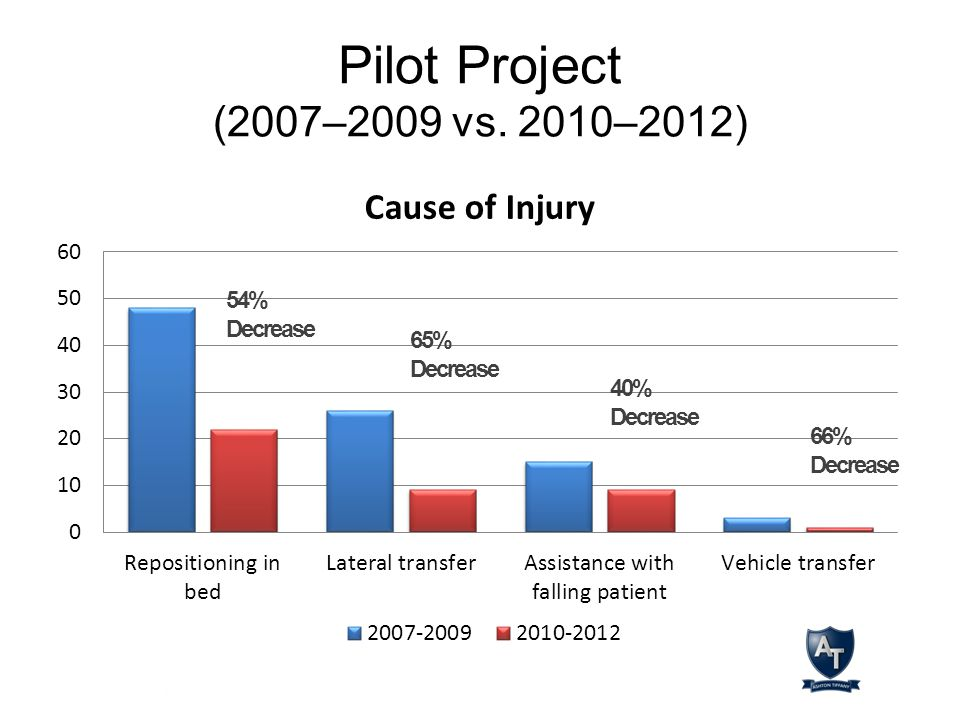 Pilot Project (2007–2009 vs. 2010–2012) 54% Decrease 65% Decrease