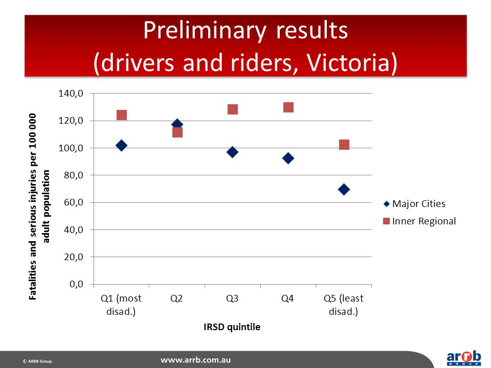 Preliminary results (drivers and riders, Victoria)