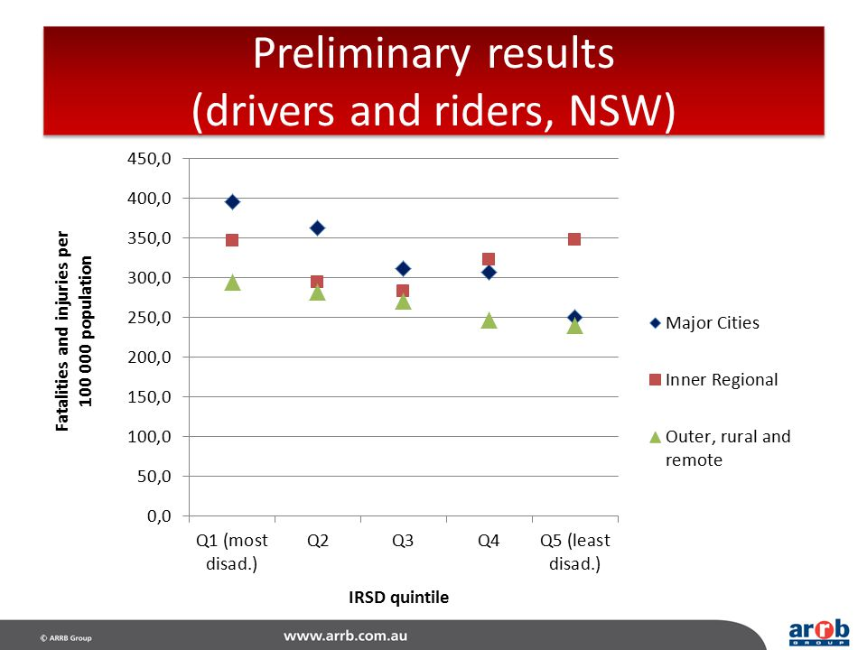 Preliminary results (drivers and riders, NSW)
