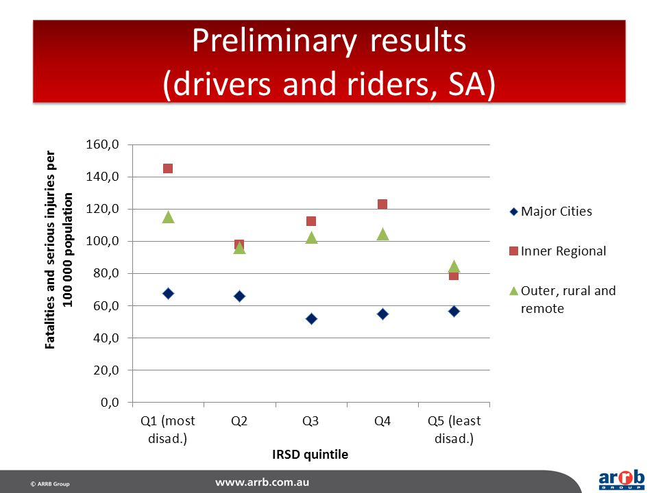 Preliminary results (drivers and riders, SA)