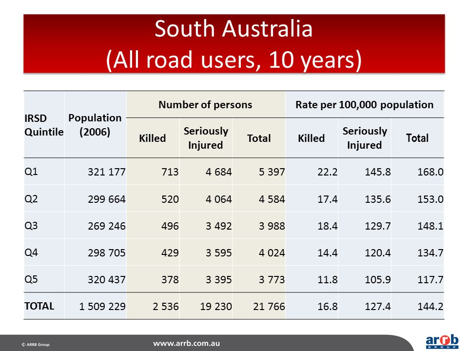 South Australia (All road users, 10 years)