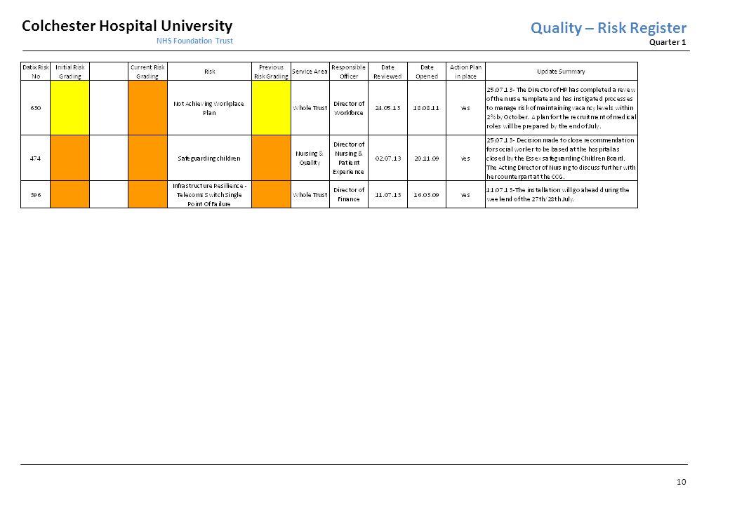 Quality – Risk Register
