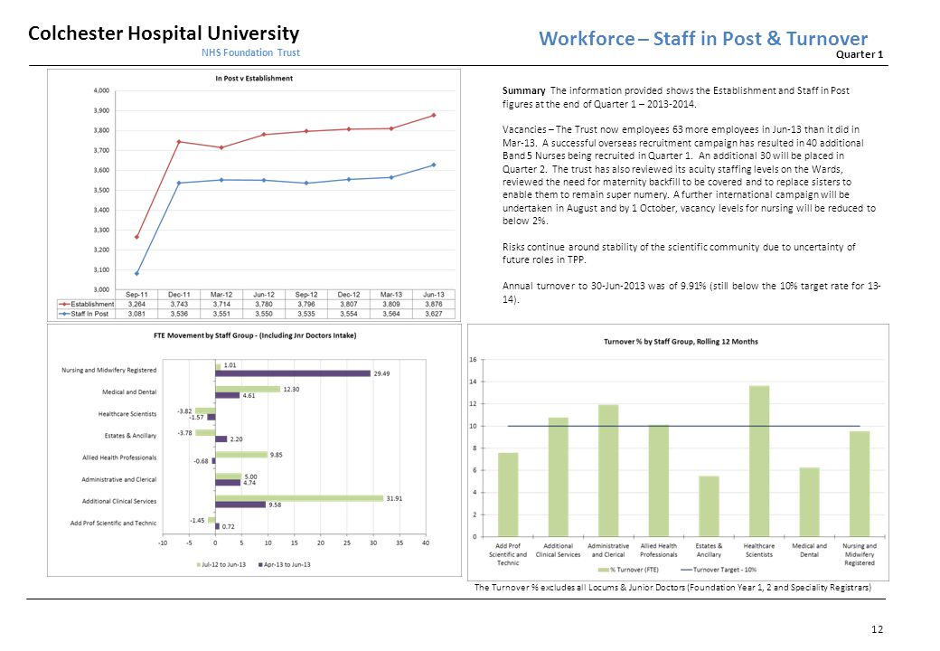 Workforce – Staff in Post & Turnover