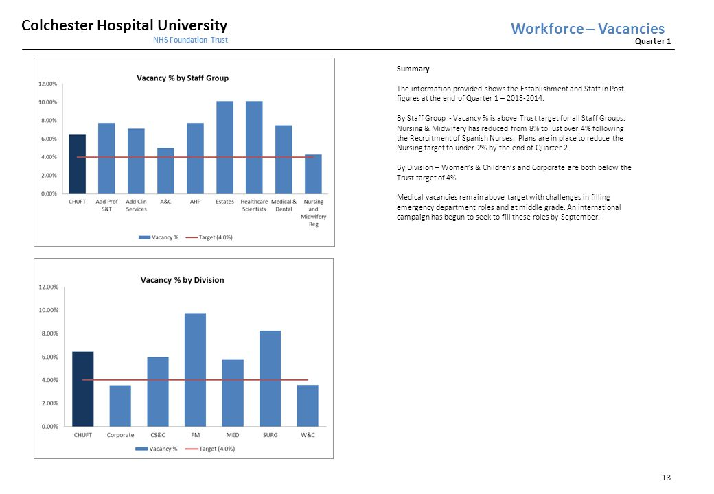 Workforce – Vacancies Summary