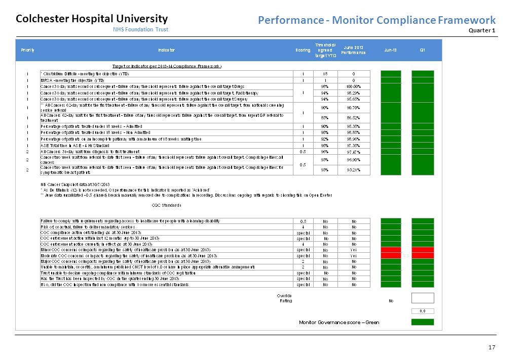 Performance - Monitor Compliance Framework