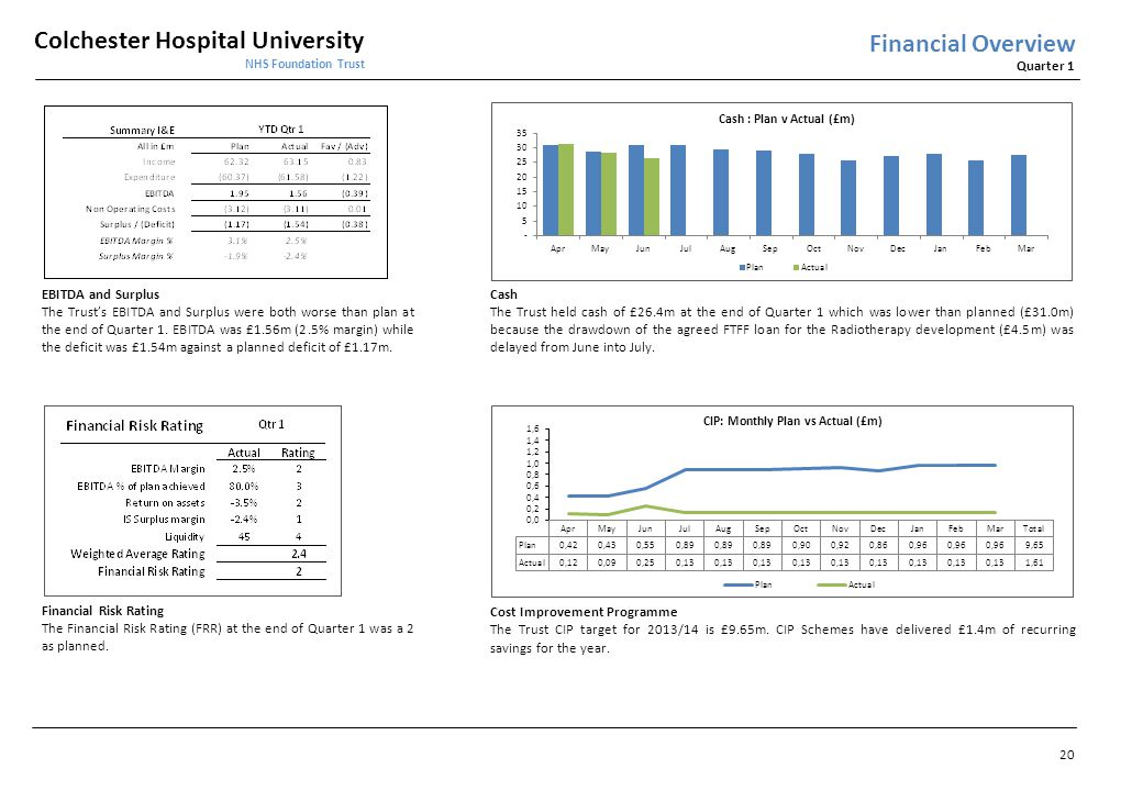 Financial Overview EBITDA and Surplus