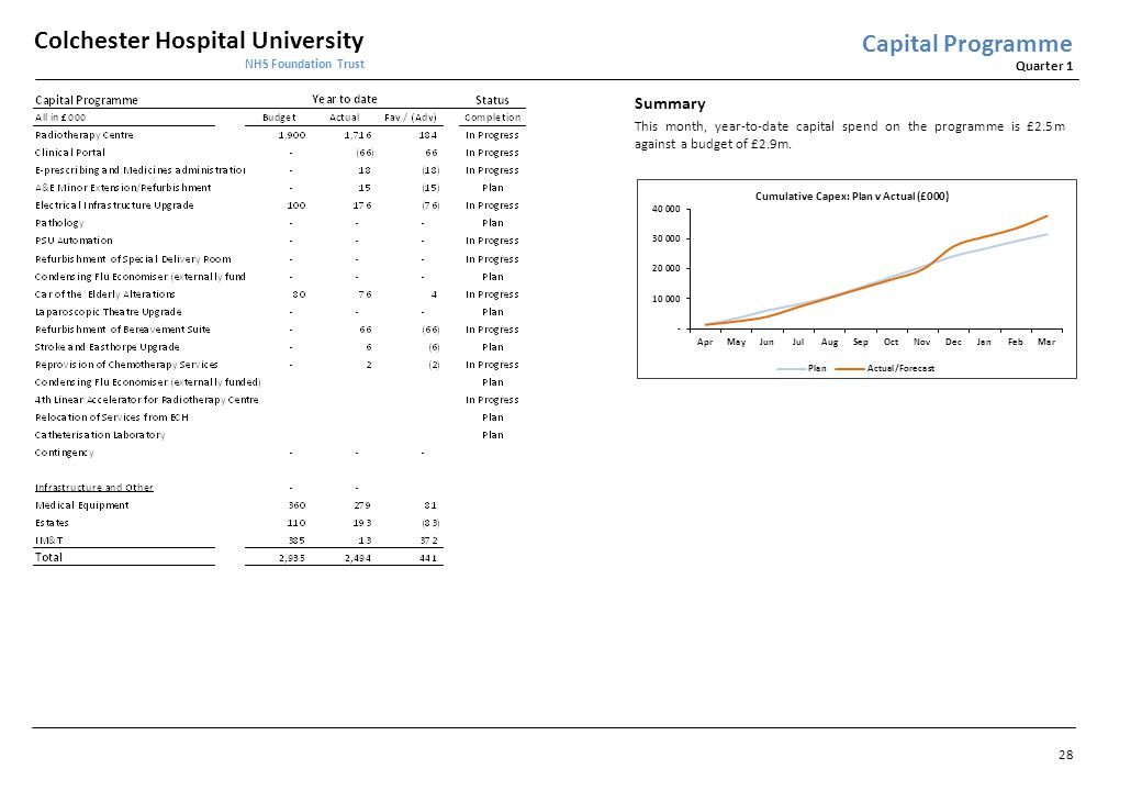 Capital Programme Summary