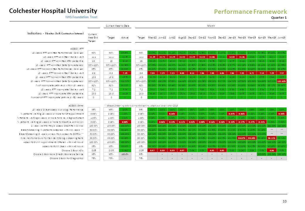 Performance Framework