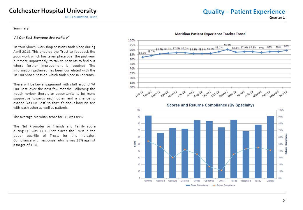 Quality – Patient Experience