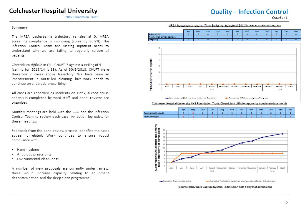 Quality – Infection Control