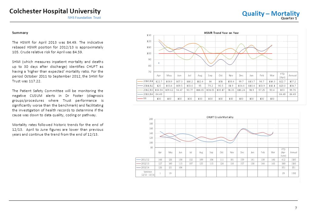 Quality – Mortality Summary