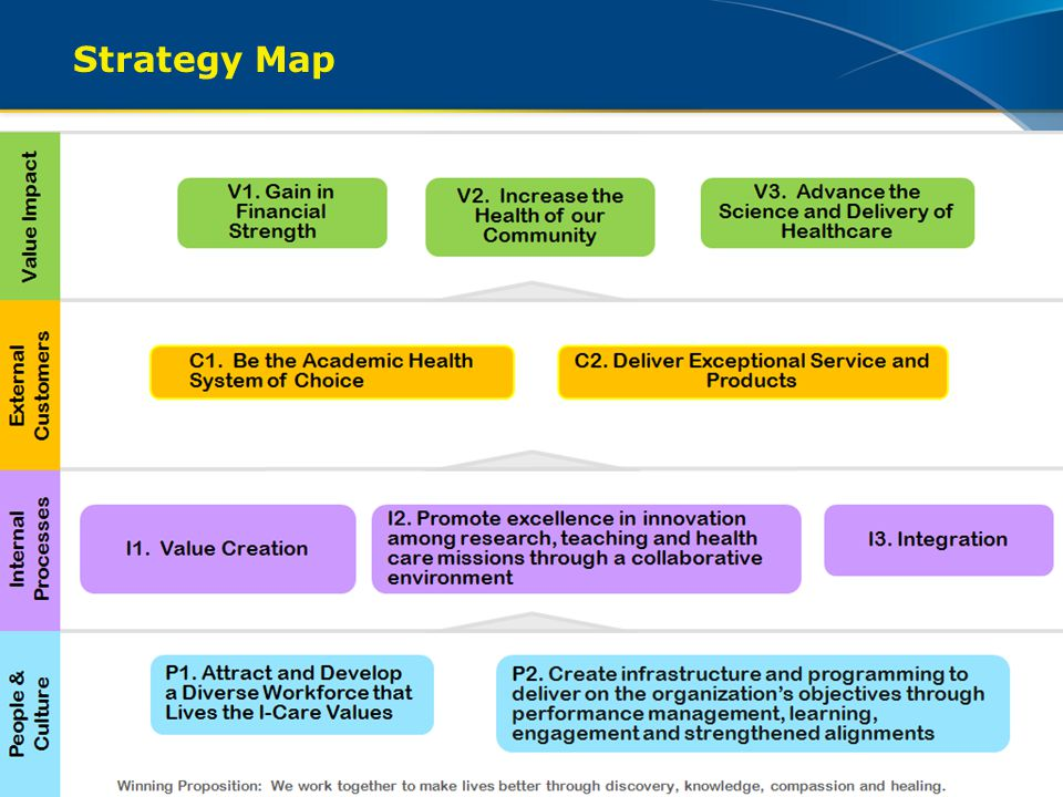 Strategy Map How can diversity and inclusion help us achieve our objectives